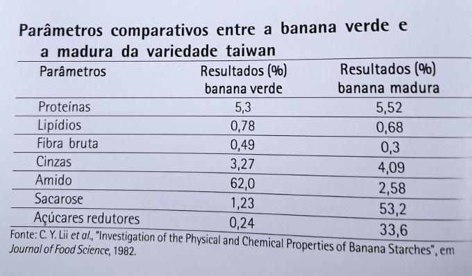 comparativo banana verde e madura