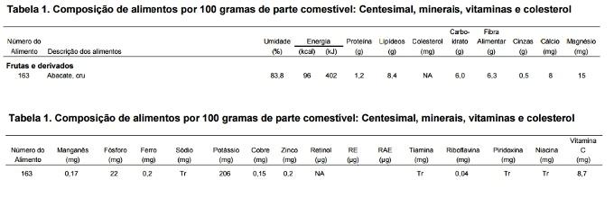 tabela nutricional do abacate